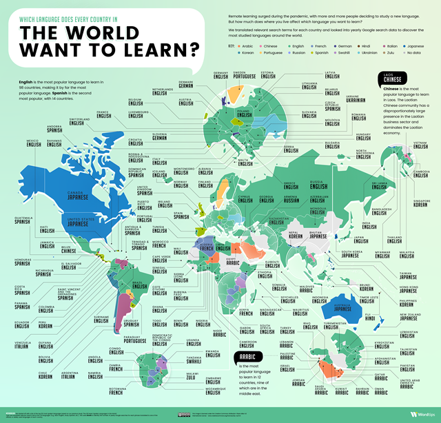 The most popular languages to learn around the world